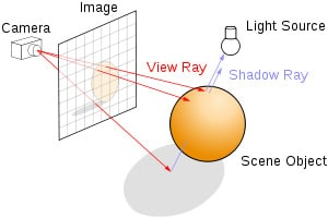 Ray tracing Explained
